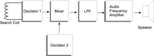 Blok Diagram Detektor Logam dengan Beat Frequency Osilator