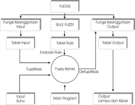 Blok Diagram Sistem Berbasis Fuzzy