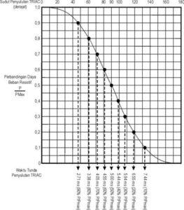 Grafik waktu tunda vs P/Pmax