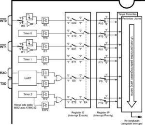 Bagan Lengkap Sistem Interupsi MCS51