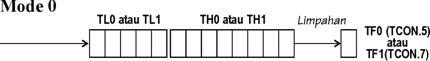 Mode 0 - Pencacah Biner 13 Bit