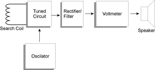 Detektor Resonansi dengan Frekuensi Tetap