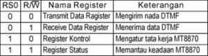 Register-register MT8880
