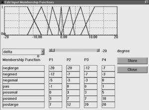 Window Pembuatan Fungsi keanggotaan input