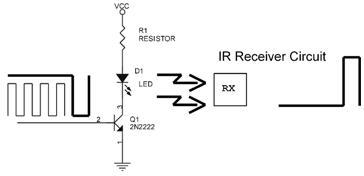 Hubungan Antara Sinyal TX dan RX