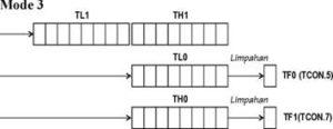 Mode 3 – Gabungan Pencacah Biner 16 Bit dan 8 Bit
