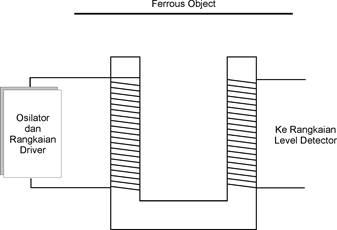 Blok Diagram Detektor dengan Metode Magnetometer