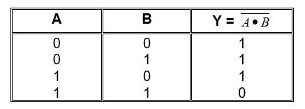 tabel kebenaran dari gerbang NAND,truth table NAND