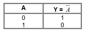 Tabel kebenaran dari gerbang NOT