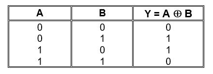 tabel kebenaran dari gerbang X-OR,truth tabel XOR,tabel XOR