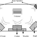 Konsep Accoustic Field GeneratorAccoustic Field Generator