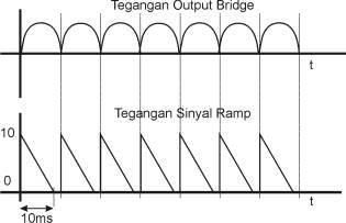 Bentuk Sinyal Ramp yang Sinkron Dengan Fasa Jala-Jala PLN,sinyl ramp,pulsa ramp
