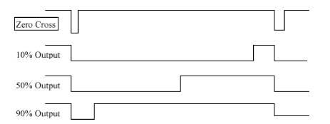 Bentuk Sinyal Aktifasi Triac