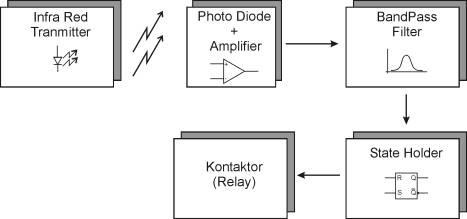Blok Diagram Remote Pengaman Untuk Sepeda Motor,remote Sepeda Motor,kunci otomatis Sepeda Motor