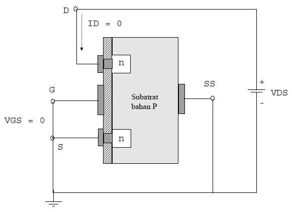 E-MOSFET kanal-N dengan VGS = 0 dan VDS positip
