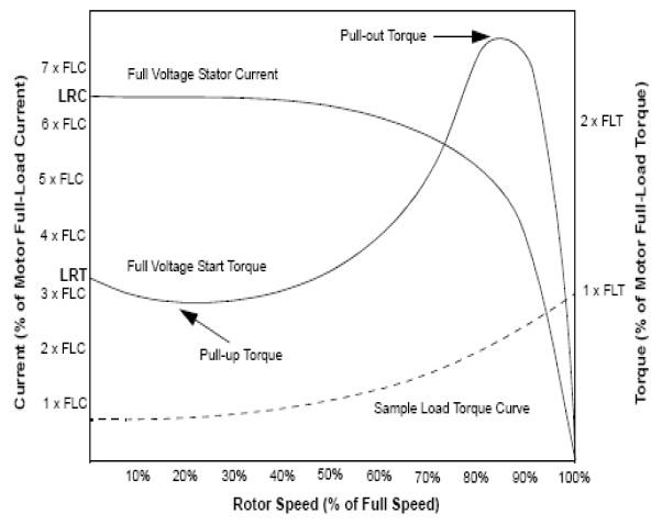 Grafik Torque-Kecepatan Motor Induksi AC