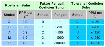 Kode karakteristik kapasitor kelas I
