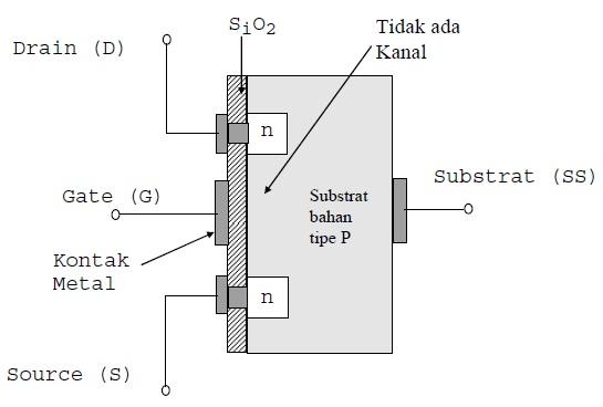 Konstruksi E-MOSFET kanal-N