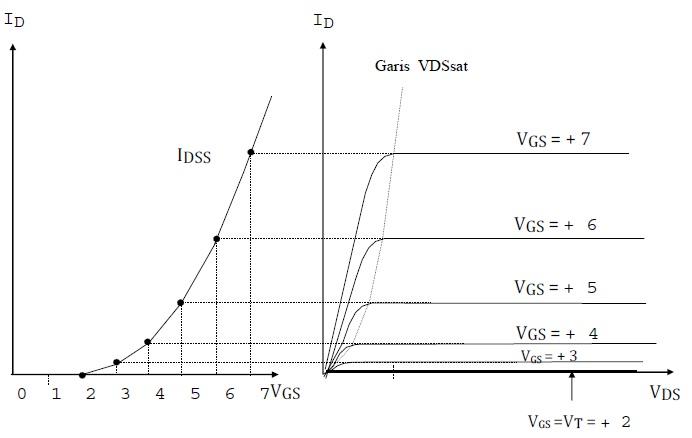 Kurva karakteristik transfer dan output E-MOSFET kanal-N