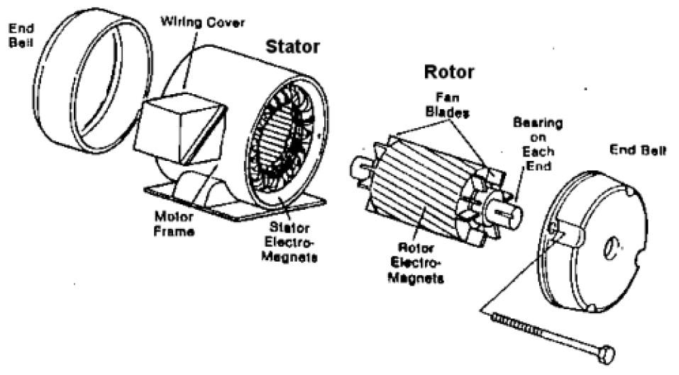 Motor AC Induksi