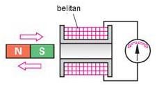 Sumber Tegangan Listrik Dengan Prinsip Elektromagnet