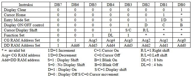 Daftar Instruksi Modul LCD