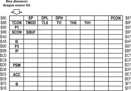 Special Function Register