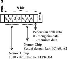 Mengalamati IC I2C secara sederhana