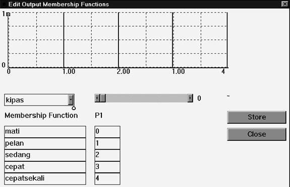 Window Pembuatan Fungsi keanggotaan output