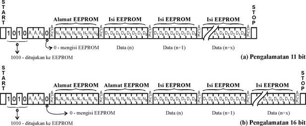 Proses pengisian data ke SEEPROM